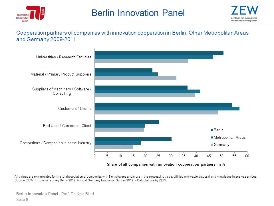 Berlin Innovation Panel Outlook Objective: Setting up the Berlin Innovation Panel as long-term project benefitting research (data base for students, PhDs and PostDocs) policy makers (basis for developing and improving innovation policies and benchmarking) industry (empirical evidence for investment decision) Outlook: Expansion of Benchmarking to other European Capitals, e.g.