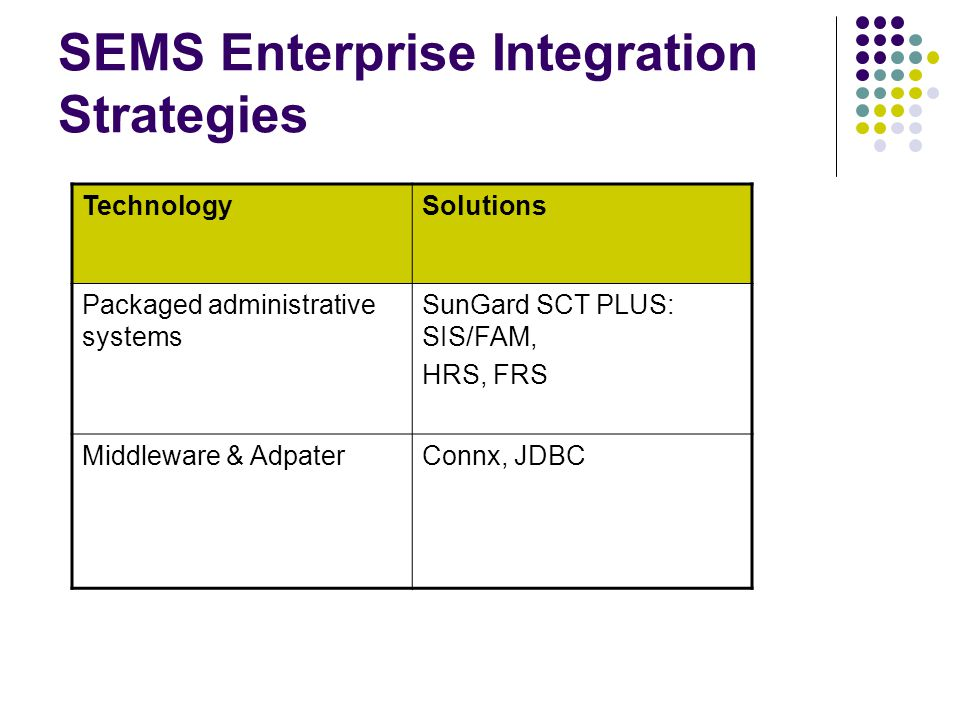 SEMS Enterprise Integration Strategies TechnologySolutions Packaged administrative systems SunGard SCT PLUS: SIS/FAM, HRS, FRS Middleware & AdpaterCon
