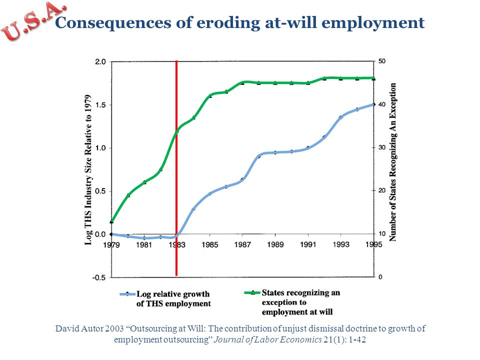Consequences of eroding at-will employment David Autor 2003 Outsourcing at Will: The contribution of unjust dismissal doctrine to growth of employment outsourcing Journal of Labor Economics 21(1): 1-42