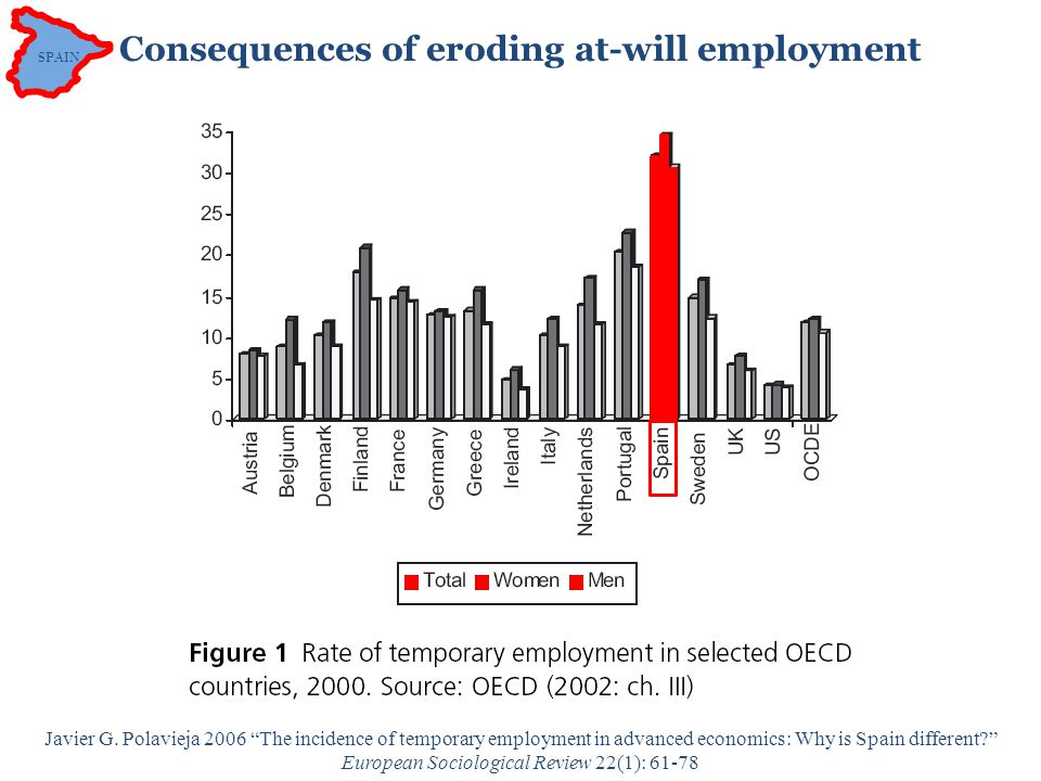 SPAIN E temp /E Employment security Banking/legal system.