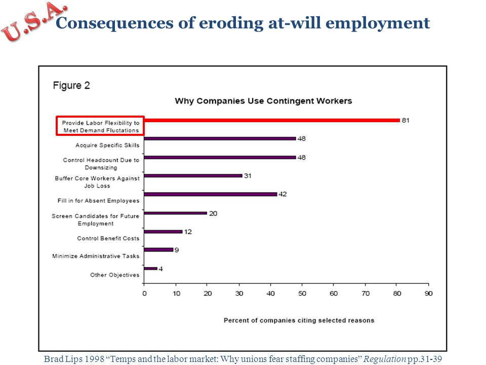 Consequences of eroding at-will employment Max Carey and Kin Hazelbaker 1986 Employment growth in the temporary help industry Monthly Labor Review April: 37-44 u ≈ 10% u ≈ 8%