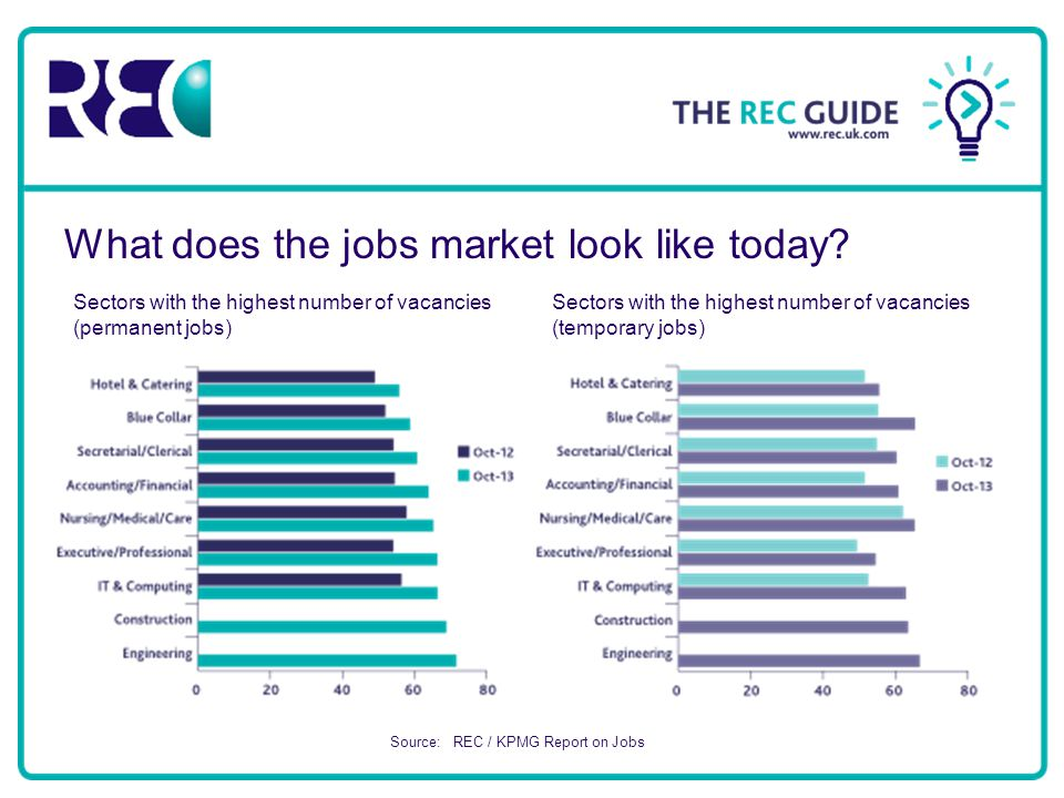 What does the jobs market look like today.