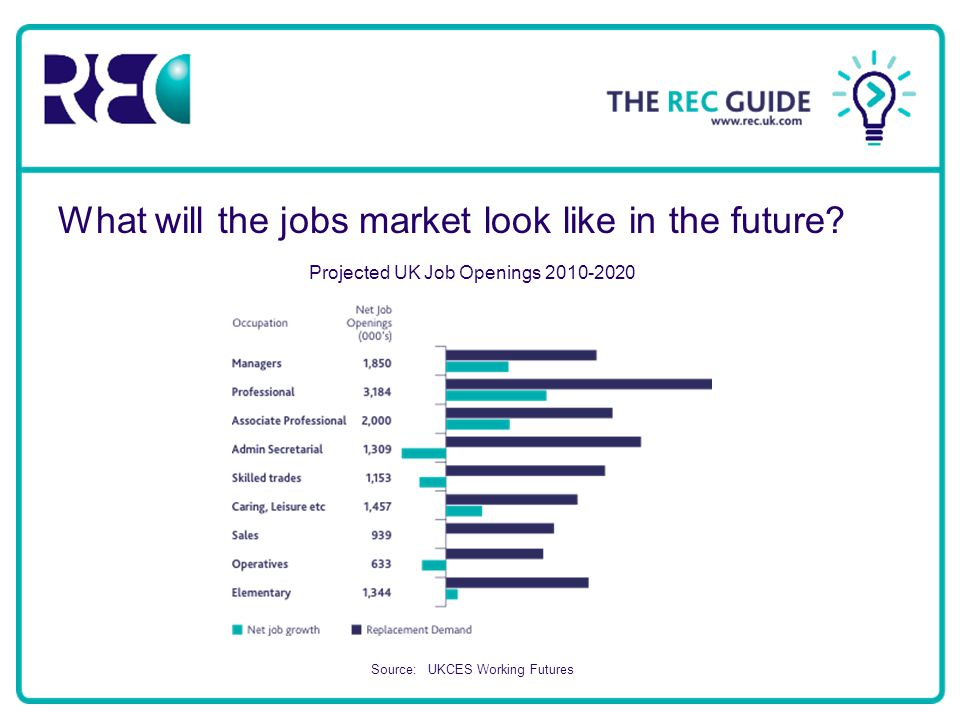 What will the jobs market look like in the future.