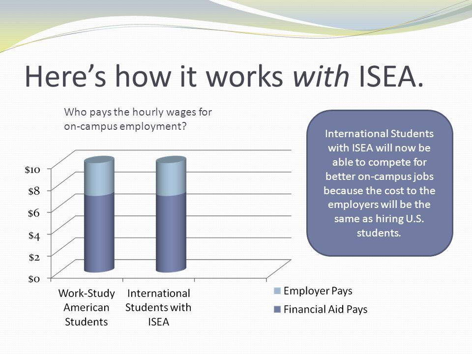 Here's how it works with ISEA.