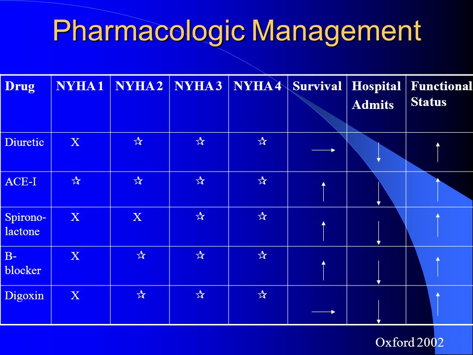 Pharmacologic Management DrugNYHA 1NYHA 2NYHA 3NYHA 4SurvivalHospital Admits Functional Status Diuretic X    ACE-I     Spirono- lactone X X   B- blocker X    Digoxin X    Oxford 2002