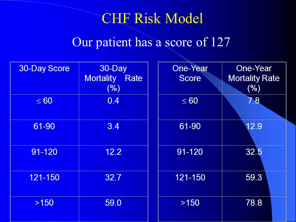 30-Day Score30-Day Mortality Rate (%)  > One-Year Score One-Year Mortality Rate (%)  > CHF Risk Model Our patient has a score of 127