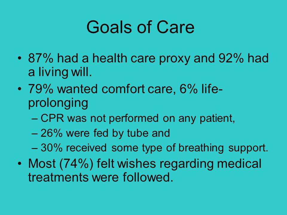 Goals of Care 87% had a health care proxy and 92% had a living will.