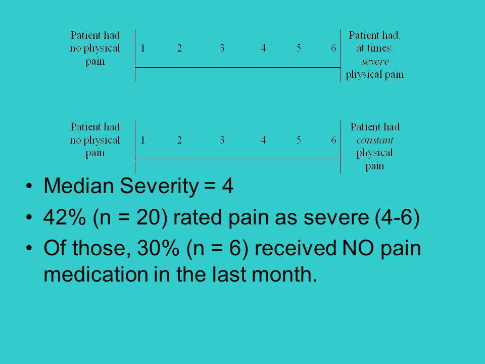 Median Severity = 4 42% (n = 20) rated pain as severe (4-6) Of those, 30% (n = 6) received NO pain medication in the last month.