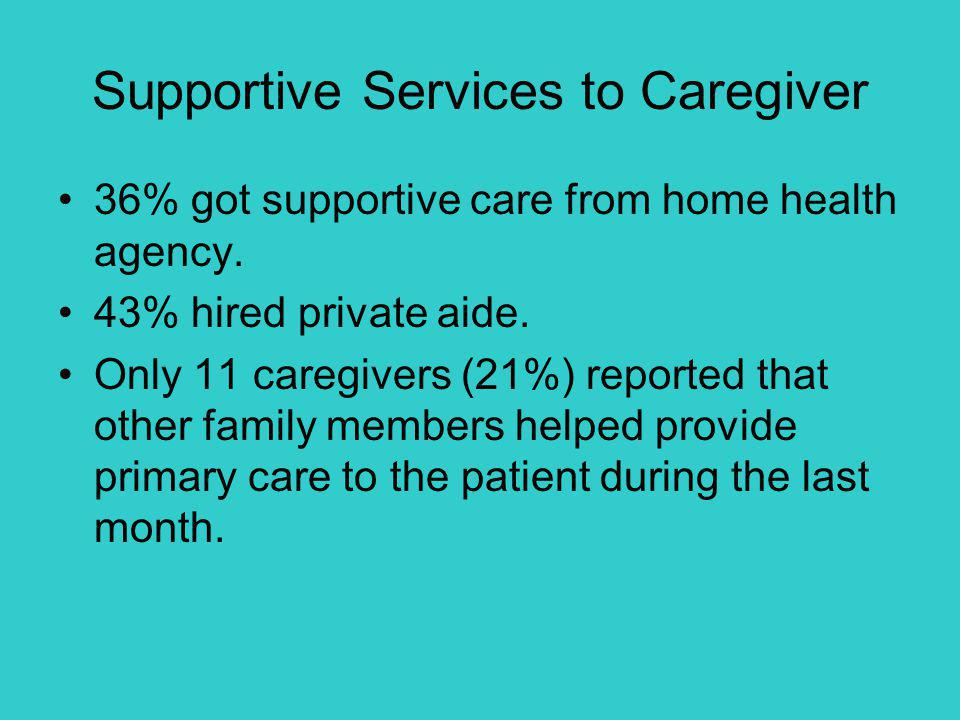 Supportive Services to Caregiver 36% got supportive care from home health agency.