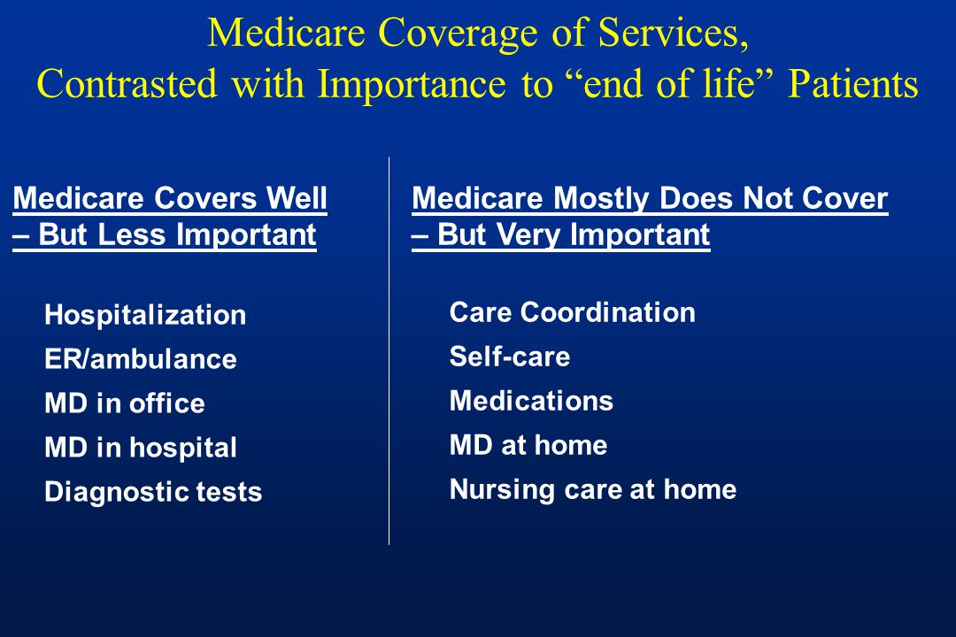 Medicare Coverage of Services, Contrasted with Importance to end of life Patients Medicare Covers Well – But Less Important Hospitalization ER/ambulance MD in office MD in hospital Diagnostic tests Care Coordination Self-care Medications MD at home Nursing care at home Medicare Mostly Does Not Cover – But Very Important