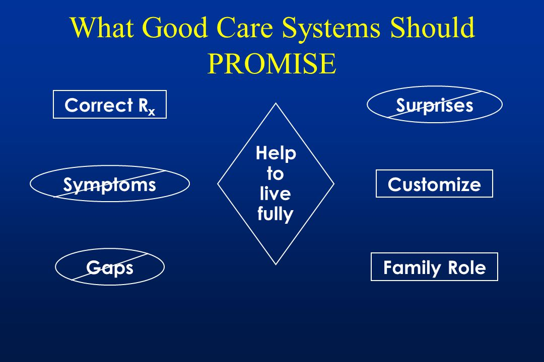 What Good Care Systems Should PROMISE Help to live fully Correct R x Family Role Customize SymptomsGapsSurprises