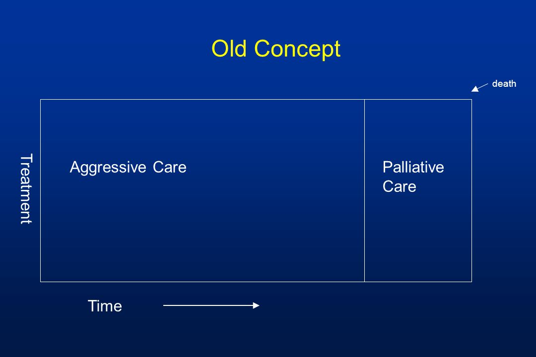 death Symptom management palliative Treatment Disease-modifying curative Time Better Concept Bereavement
