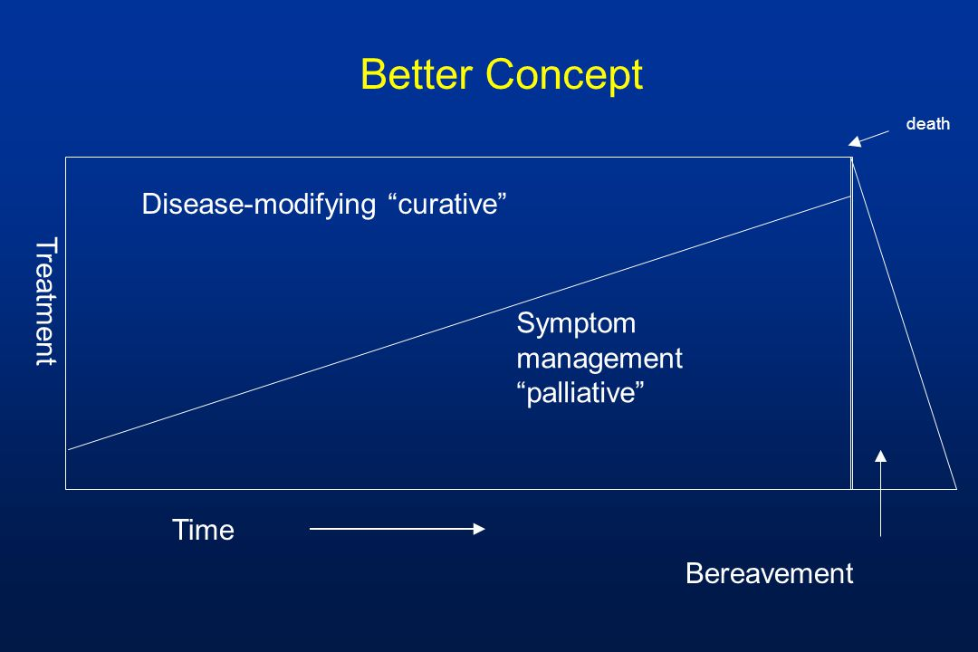 death Symptom management palliative Treatment Disease-modifying curative Time Better Concept Bereavement