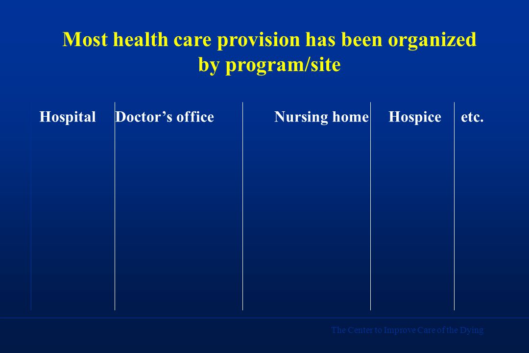 The Center to Improve Care of the Dying Most health care provision has been organized by program/site Hospital Doctor's office Nursing home Hospice etc.