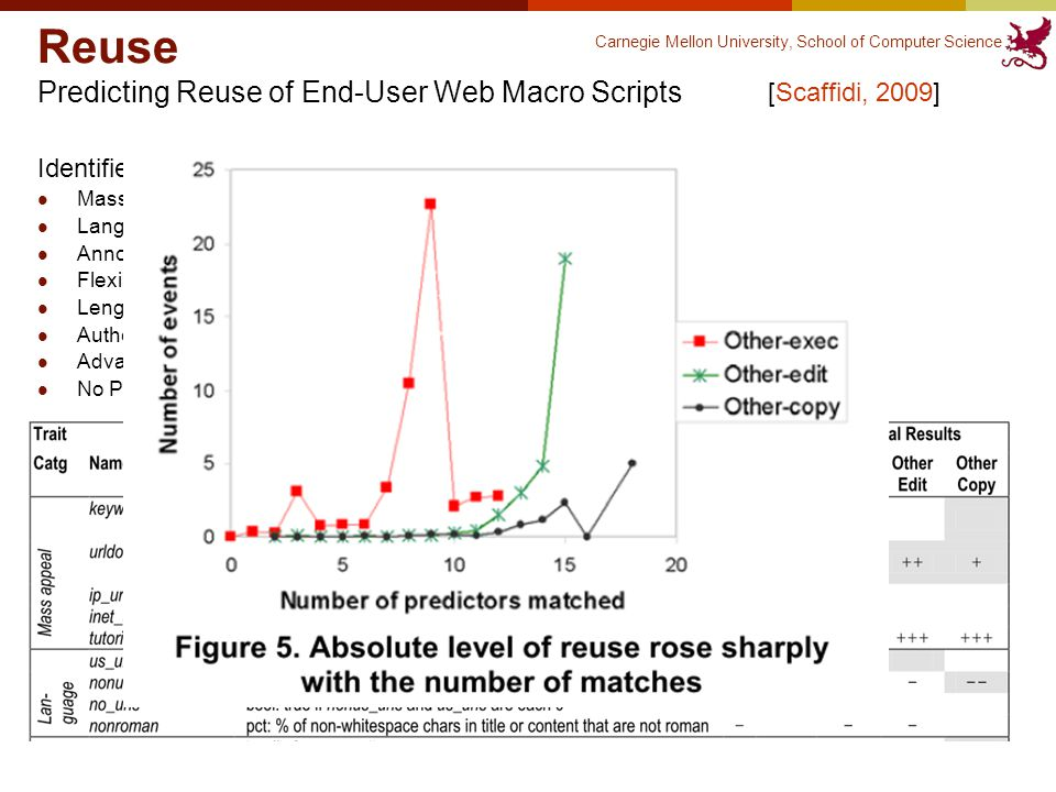 Carnegie Mellon University, School of Computer Science 26 Reuse Predicting Reuse of End-User Web Macro Scripts [Scaffidi, 2009] Identified 35 candidate traits in 8 categories Mass appeal – eg popular keywordsF Language – eg data values are in EnglishU Annotations – eg commentsU Flexibility – eg parameterization (variables)M Length – eg small # distinct lines of codeUM Author information – eg at IBM IP addressM Advanced syntax – eg control-click keywordUM No Preconditions – eg no cookies neededM F = findability, U = understandability, M = not modifying