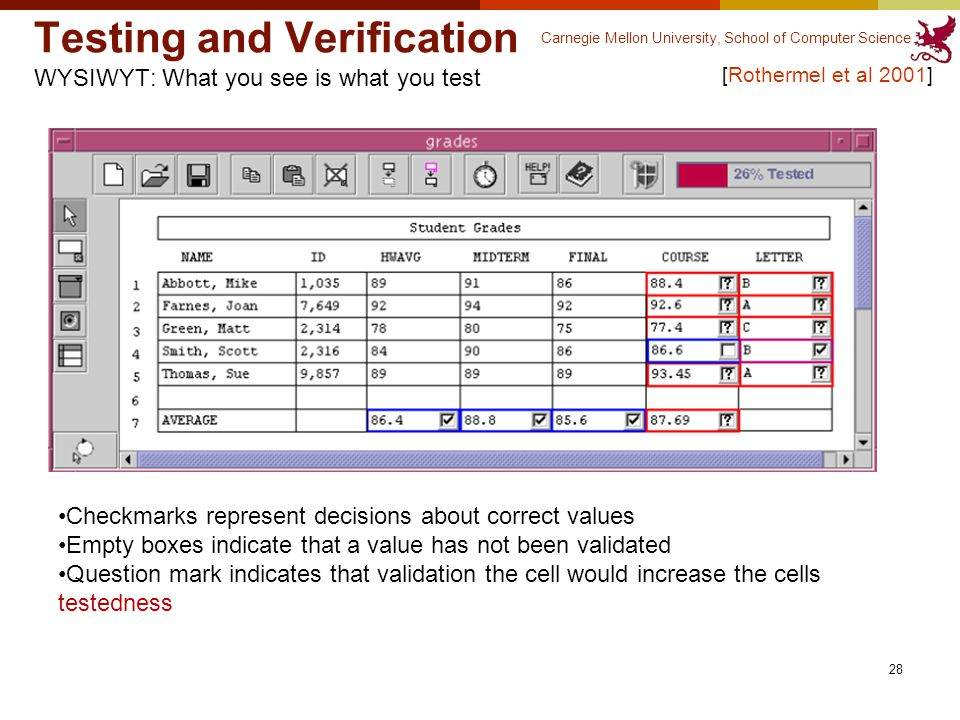 Carnegie Mellon University, School of Computer Science 28 Testing and Verification WYSIWYT: What you see is what you test [Rothermel et al 2001] Checkmarks represent decisions about correct values Empty boxes indicate that a value has not been validated Question mark indicates that validation the cell would increase the cells testedness