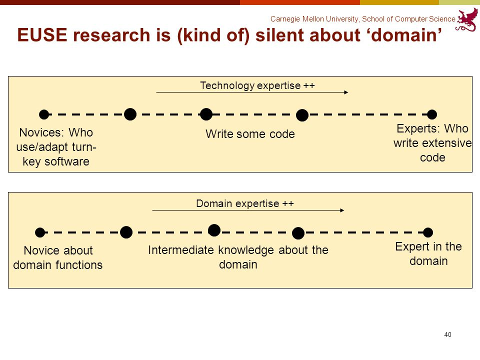 Carnegie Mellon University, School of Computer Science EUSE research is (kind of) silent about 'domain' 40 Novices: Who use/adapt turn- key software Experts: Who write extensive code Write some code Technology expertise ++ Novice about domain functions Expert in the domain Intermediate knowledge about the domain Domain expertise ++