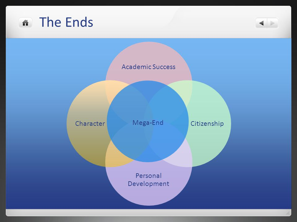 The Ends Academic Success Citizenship Personal Development Character Mega-End