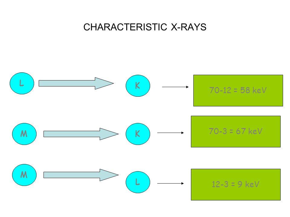 CHARACTERISTIC X-RAYS L K 70-12 = 58 keV MK 70-3 = 67 keV M L 12-3 = 9 keV