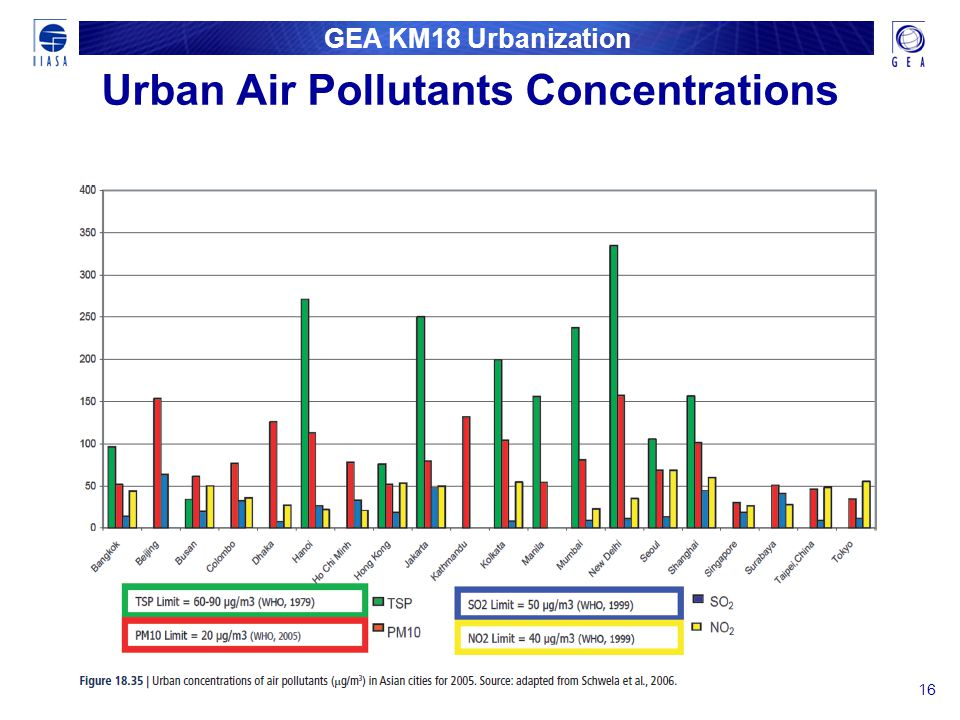 GEA KM18 Urbanization Urban Air Pollutants Concentrations 16
