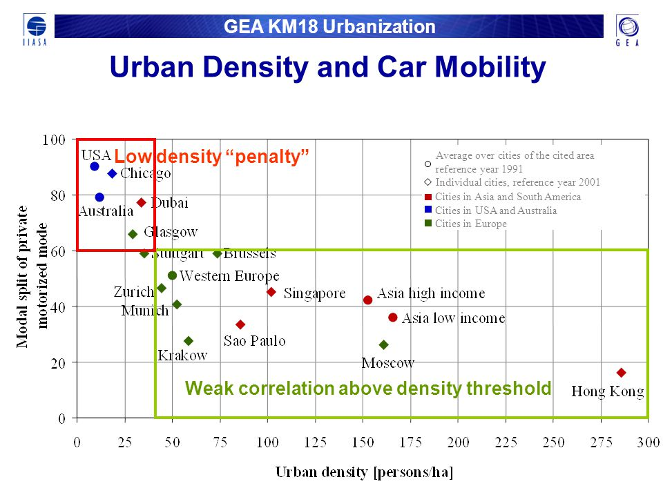 GEA KM18 Urbanization Urban Density and Car Mobility Average over cities of the cited area reference year 1991 Individual cities, reference year 2001