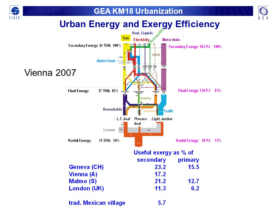 GEA KM18 Urbanization Urban Energy and Exergy Efficiency Vienna 2007