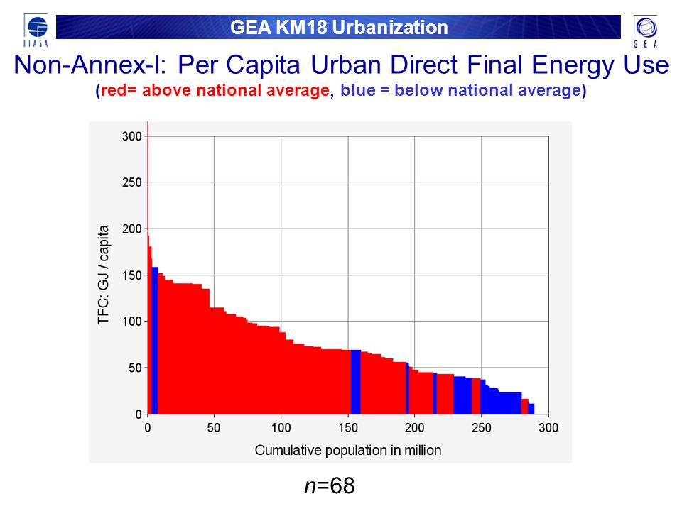 GEA KM18 Urbanization Non-Annex-I: Per Capita Urban Direct Final Energy Use (red= above national average, blue = below national average) n=68