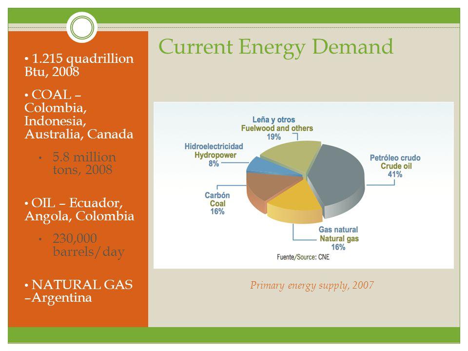 Current Energy Demand 1.215 quadrillion Btu, 2008 COAL – Colombia, Indonesia, Australia, Canada 5.8 million tons, 2008 OIL – Ecuador, Angola, Colombia 230,000 barrels/day NATURAL GAS –Argentina Primary energy supply, 2007