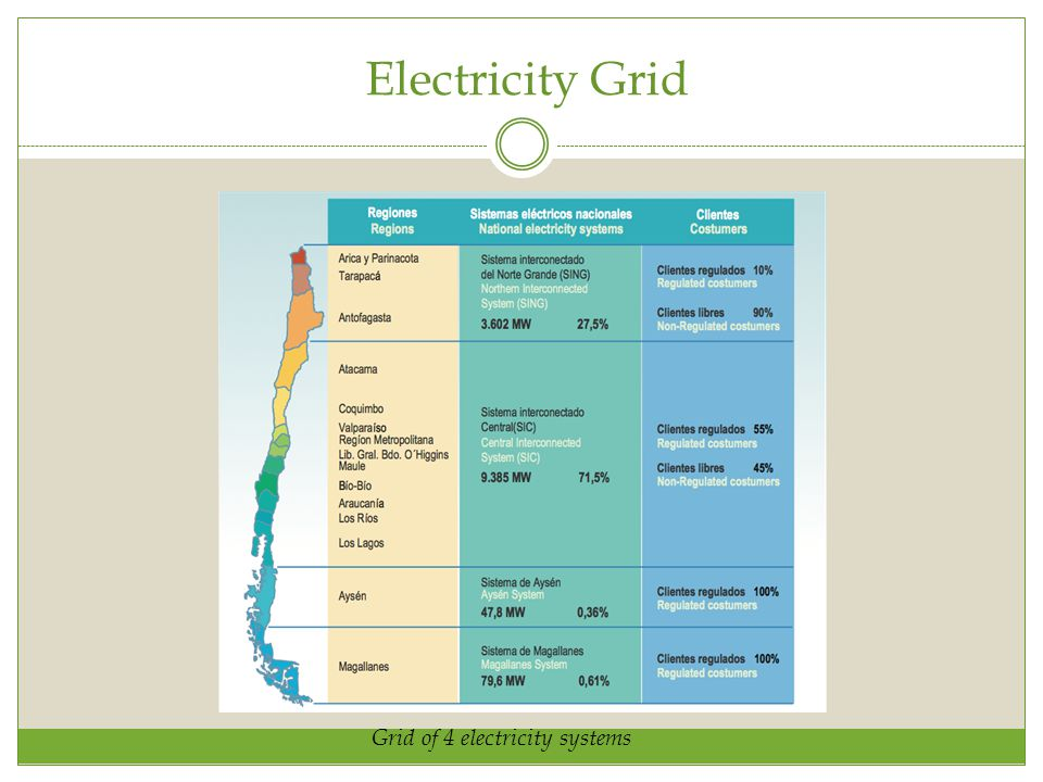 Electricity Grid Grid of 4 electricity systems