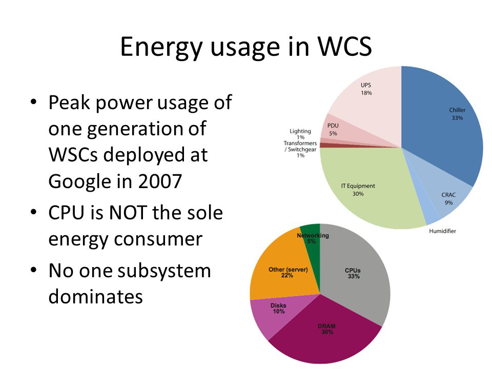 Energy usage in WCS Peak power usage of one generation of WSCs deployed at Google in 2007 CPU is NOT the sole energy consumer No one subsystem dominat