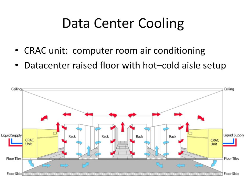 Data Center Cooling CRAC unit: computer room air conditioning Datacenter raised floor with hot–cold aisle setup
