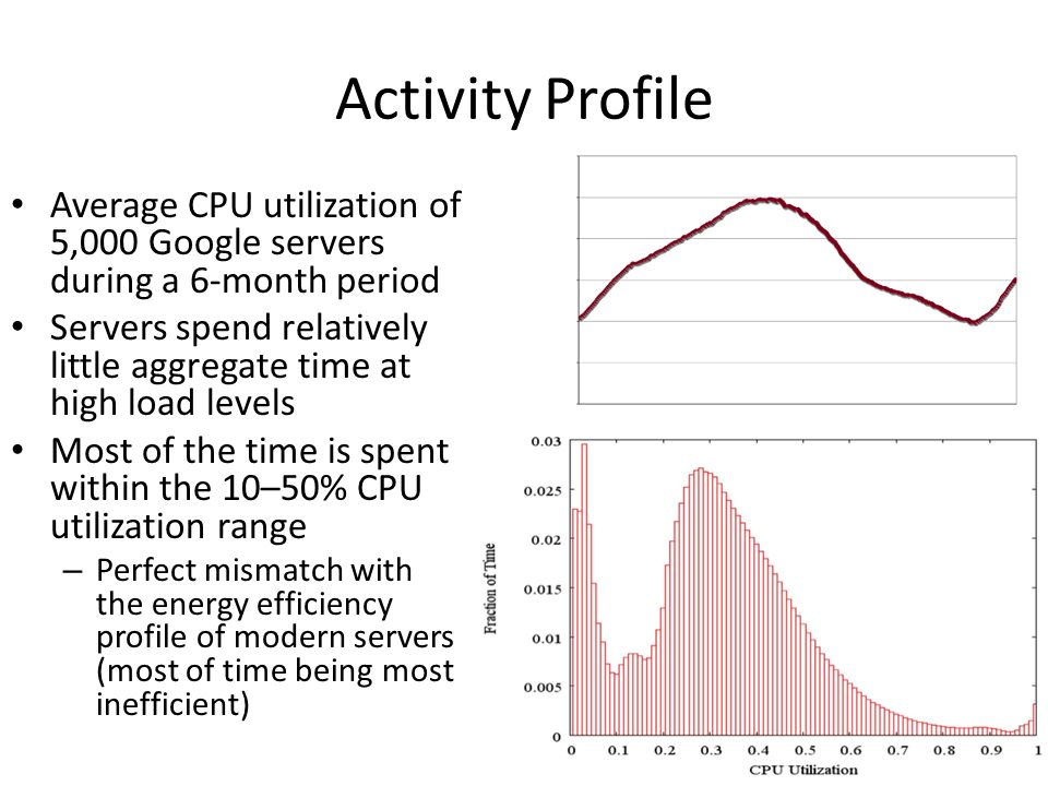 Activity Profile Average CPU utilization of 5,000 Google servers during a 6-month period Servers spend relatively little aggregate time at high load l