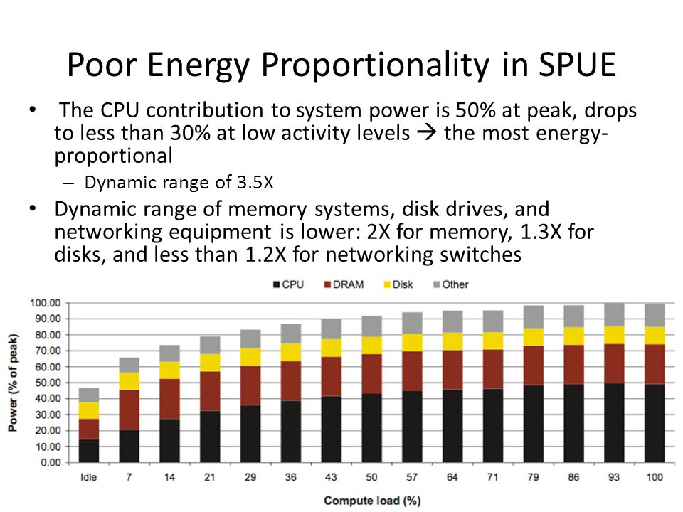Poor Energy Proportionality in SPUE The CPU contribution to system power is 50% at peak, drops to less than 30% at low activity levels  the most ener