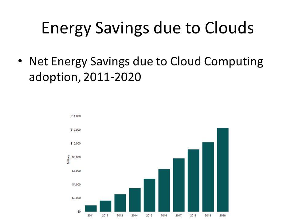 Energy Savings due to Clouds Net Energy Savings due to Cloud Computing adoption, 2011-2020