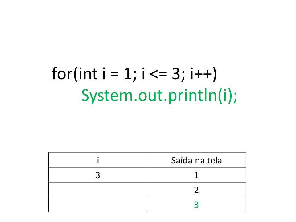 for(int i = 1; i <= 3; i++) System.out.println(i); iSaída na tela 31 2 3