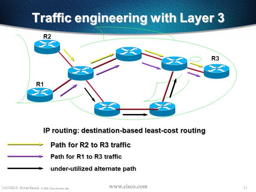 "10 NANOG18 - Robert Raszuk © 2000, Cisco Systems, Inc. ""Overlay"" solution: drawbacks Extra network devices (cost) More complex network management (cos"