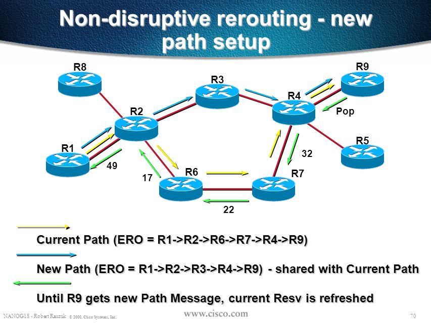 69 NANOG18 - Robert Raszuk © 2000, Cisco Systems, Inc. Path Re-Optimization Looks for opportunities to re-optimize – make before break – no double cou