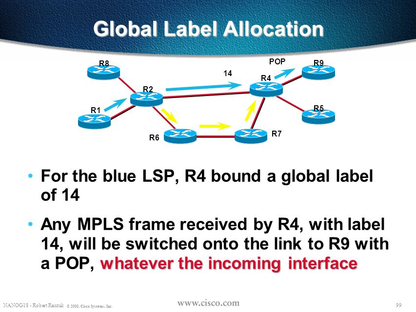 98 NANOG18 - Robert Raszuk © 2000, Cisco Systems, Inc. Which LSP's can be rerouted on R2 in the event of R2-R4 failure? The LSP's flowing through R2 t