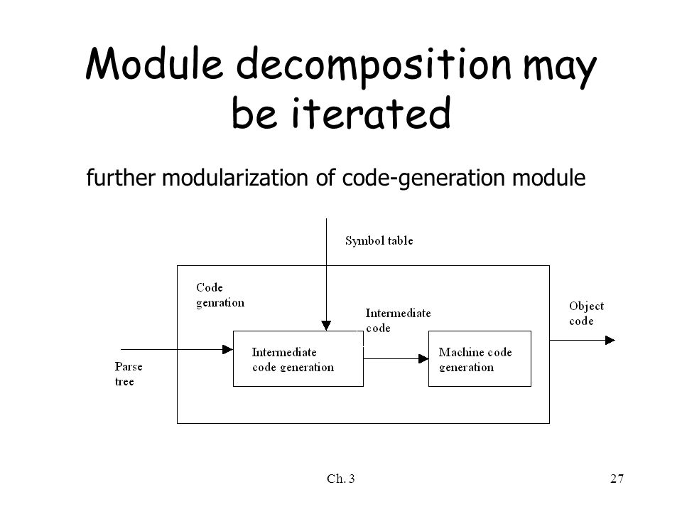 Ch. 327 Module decomposition may be iterated further modularization of code-generation module
