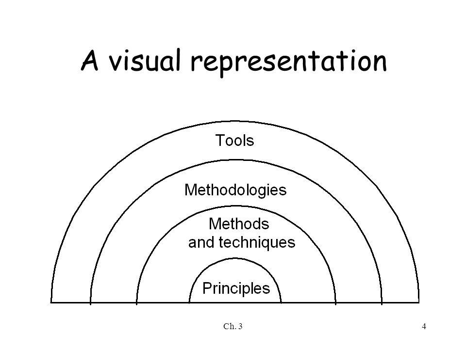 Ch. 34 A visual representation