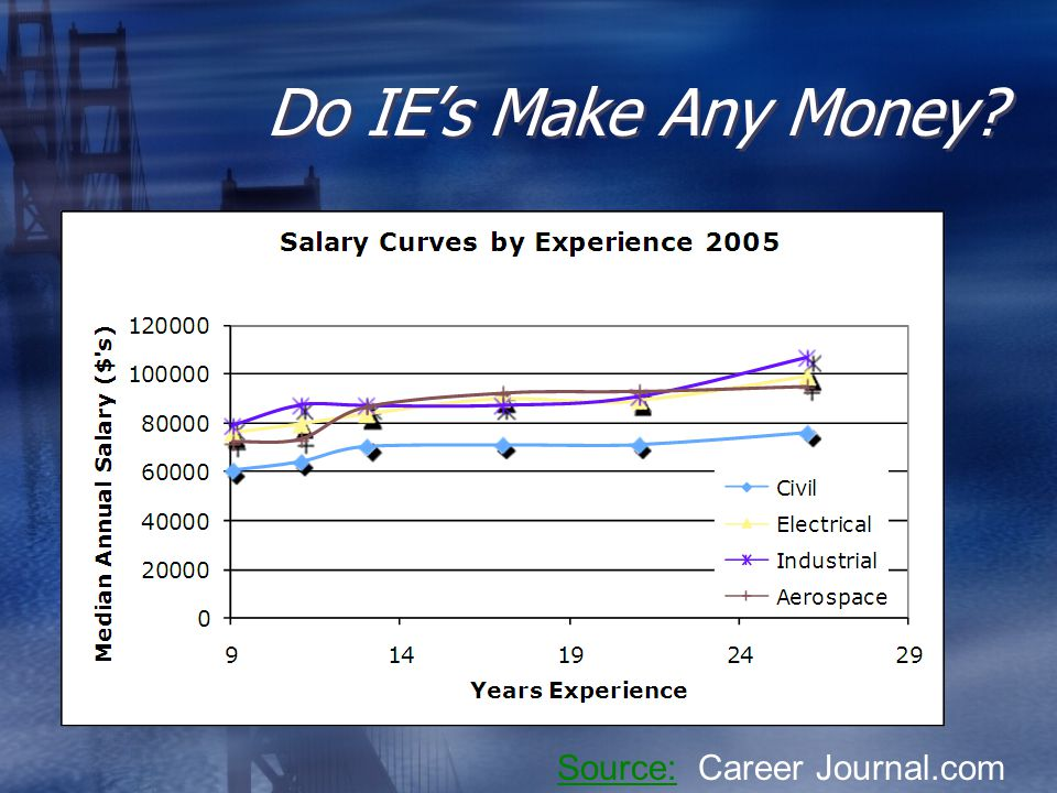 Do IE's Make Any Money Source:Source: Career Journal.com