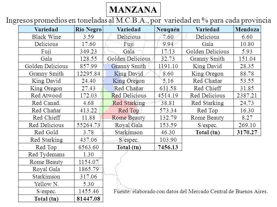 Fuente: elaborado con datos del Mercado Central de Buenos Aires.