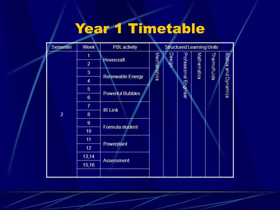 Year 1 Timetable Semester WeekPBL activityStructured Learning Units 2 1 Hovercraft MechatronicsDesignProfessional EngineerMathematicsThermofluidsStatics and Dynamics 2 3 Renewable Energy 4 5 Powerful Bubbles 6 7 IR Link 8 9 Formula student 10 11 Powerplant 12 13,14 Assessment 15,16