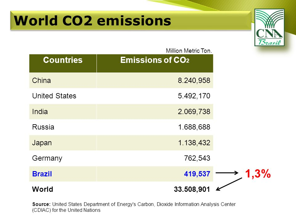 World CO2 emissions CountriesEmissions of CO 2 China8.240,958 United States5.492,170 India2.069,738 Russia1.688,688 Japan1.138,432 Germany762,543 Brazil419,537 World33.508,901 Source: United States Department of Energy s Carbon, Dioxide Information Analysis Center (CDIAC) for the United Nations Million Metric Ton.