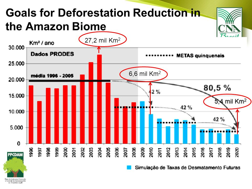 Goals for Deforestation Reduction in the Amazon Biome 27,2 mil Km 2 6,6 mil Km 2 5,4 mil Km 2