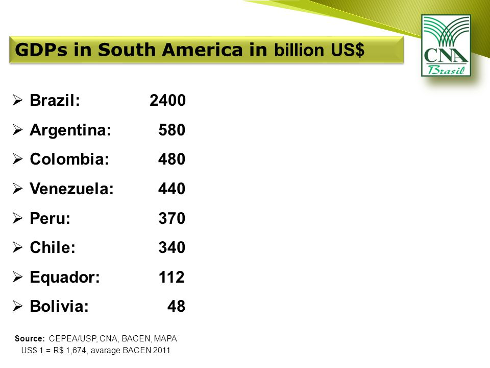 Source: CEPEA/USP, CNA, BACEN, MAPA US$ 1 = R$ 1,674, avarage BACEN 2011  Brazil: 2400  Argentina: 580  Colombia: 480  Venezuela: 440  Peru: 370  Chile: 340  Equador: 112  Bolivia: 48 GDPs in South America in billion US$