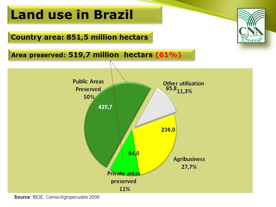 Land use in Brazil Area preserved: 519,7 million hectars (61%) 425,7 95,8 236,0 94,0 Source: IBGE, Censo Agropecuário 2006 Country area: 851,5 million hectars