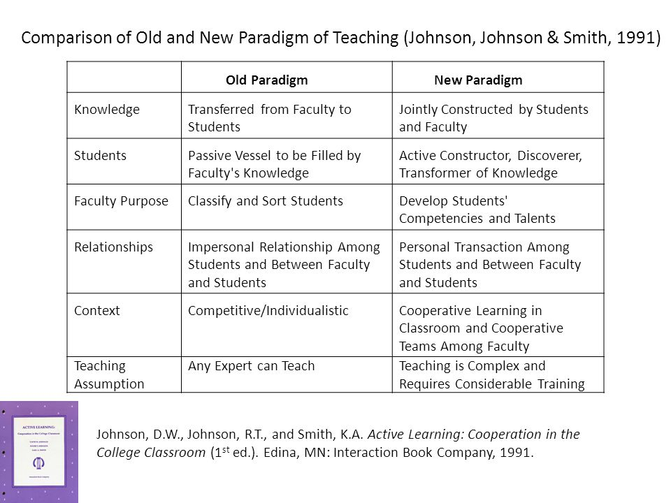 Old ParadigmNew Paradigm KnowledgeTransferred from Faculty to Students Jointly Constructed by Students and Faculty StudentsPassive Vessel to be Filled
