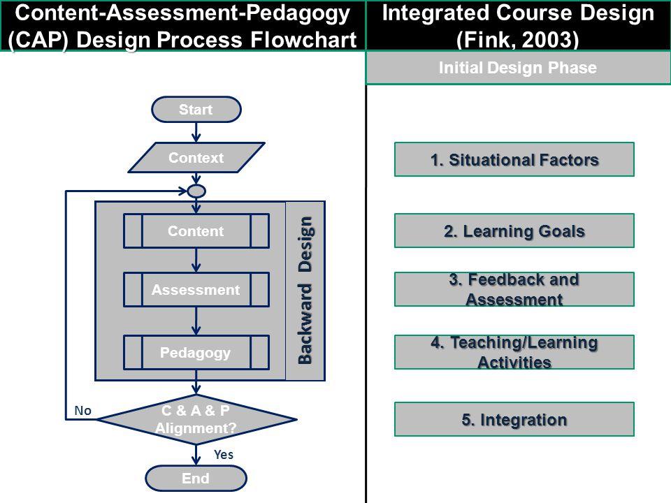 Backward Design Context Content Assessment Pedagogy C & A & P Alignment? End Start Yes No Integrated Course Design (Fink, 2003) 1. Situational Factors