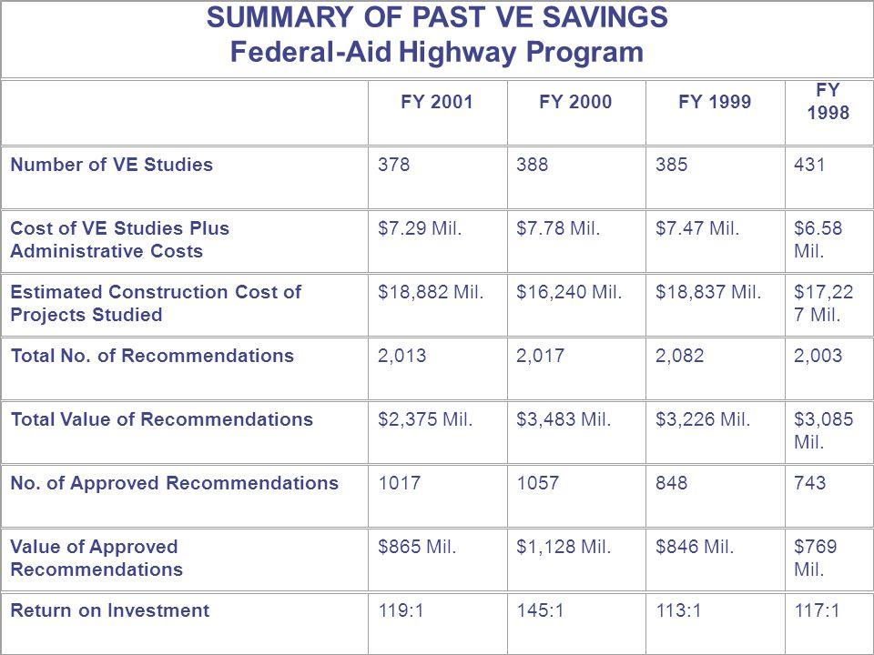 SUMMARY OF PAST VE SAVINGS Federal-Aid Highway Program FY 2001FY 2000FY 1999 FY 1998 Number of VE Studies378388385431 Cost of VE Studies Plus Administrative Costs $7.29 Mil.$7.78 Mil.$7.47 Mil.$6.58 Mil.